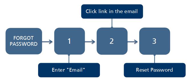 How to Model Password Recovery | WebRatio