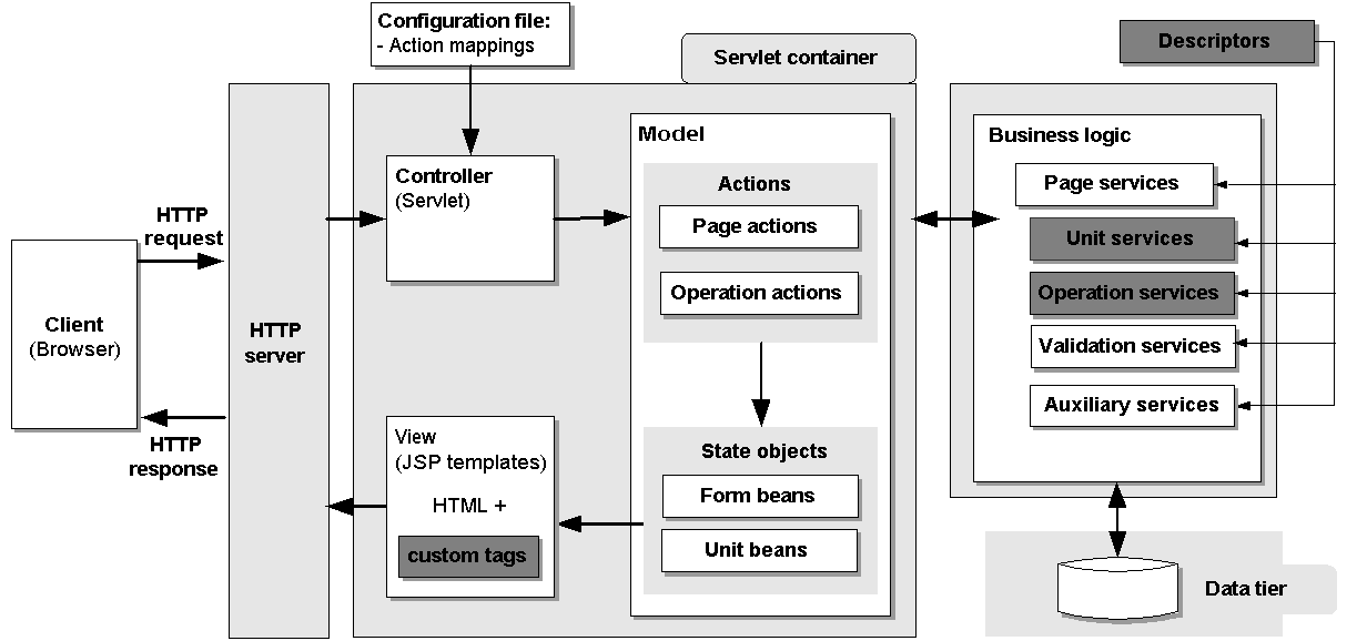 Webratio web application architecture webratio for Architecture j2ee