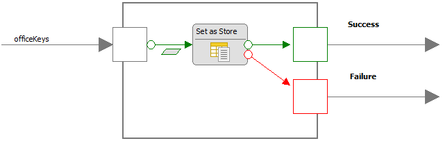 Getting started with the Query Unit | WebRatio